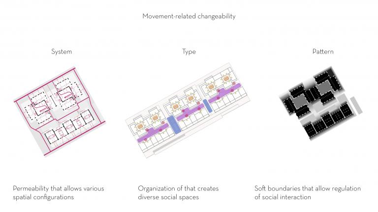 Lo-fi architecture movement related flexibility