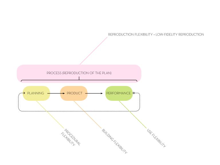 Lo-fi architecture reproduction flexibility