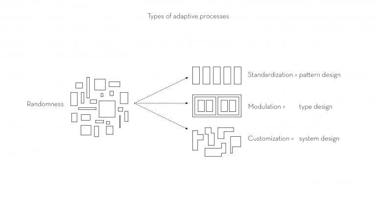 Lo-fi architecture types of adaptive processes