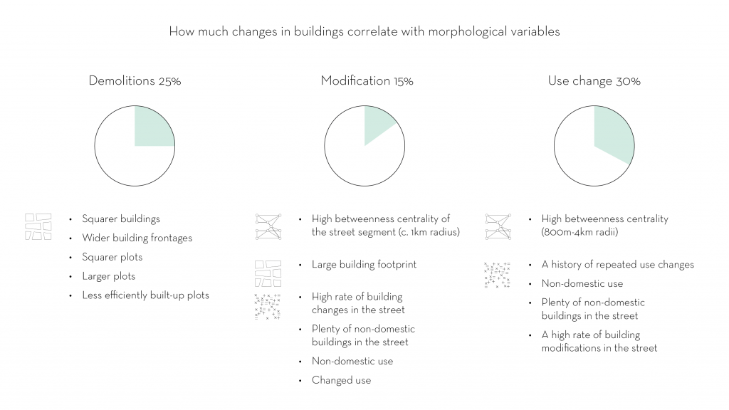 Urban morphology & building change in London town centre conclusions